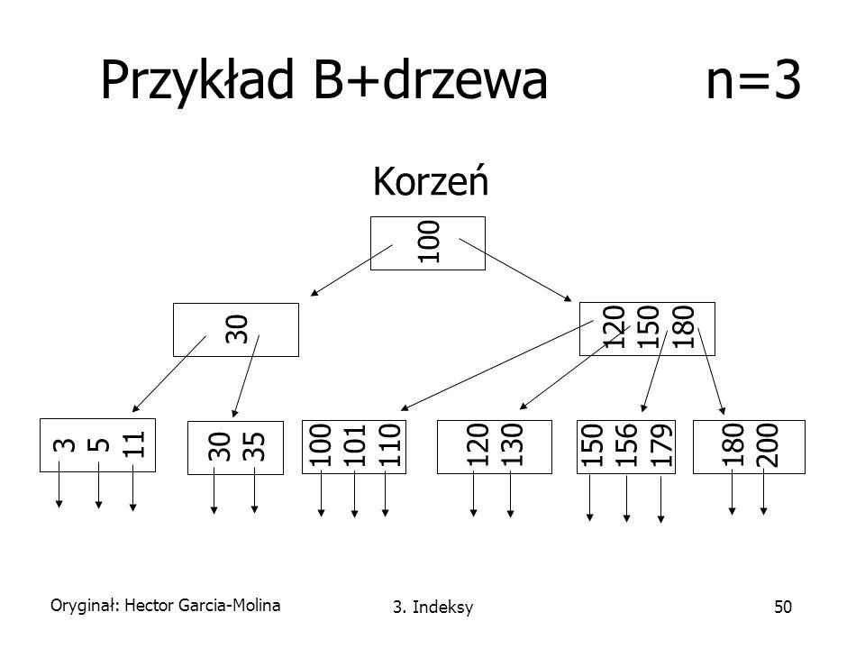Przykład B+drzewa n=3 Korzeń 100 120 150 180 30 3 5 11 120 130 180 200