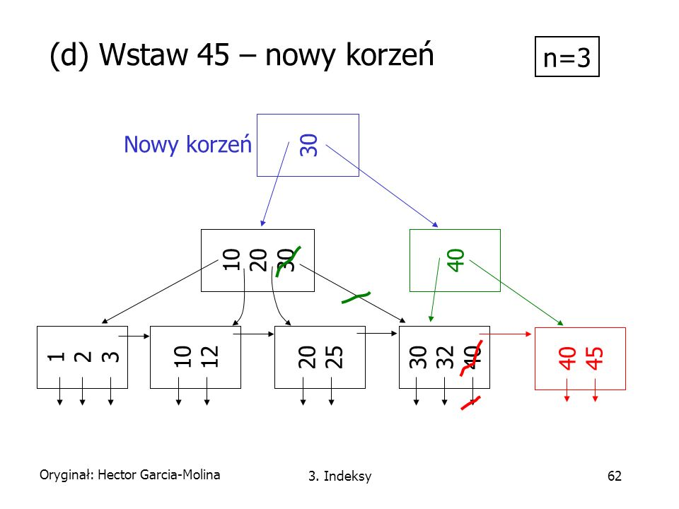 (d) Wstaw 45 – nowy korzeń n=3 30 Nowy korzeń 10 20 30 40 1 2 3 10 12
