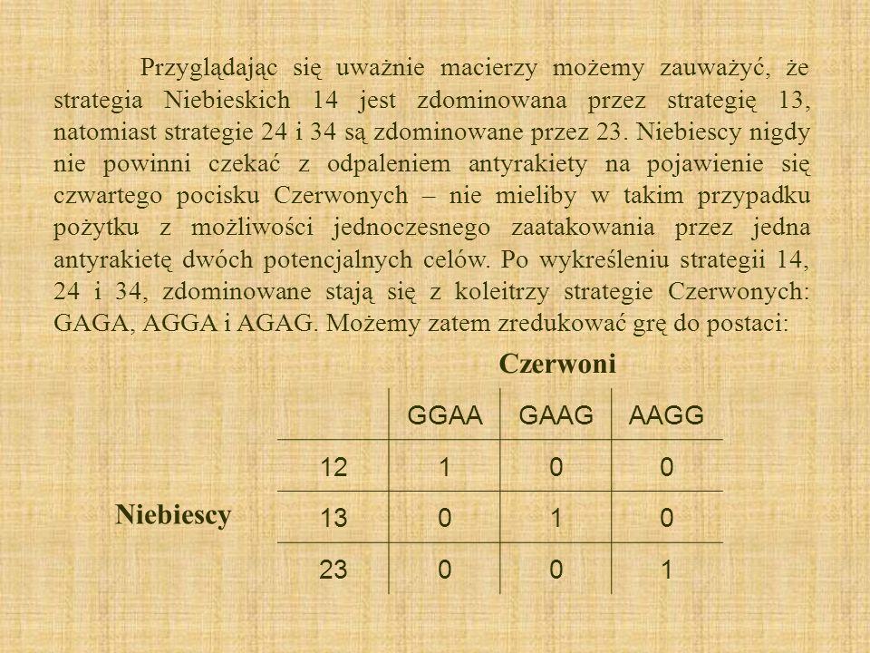Przyglądając się uważnie macierzy możemy zauważyć, że strategia Niebieskich 14 jest zdominowana przez strategię 13, natomiast strategie 24 i 34 są zdominowane przez 23. Niebiescy nigdy nie powinni czekać z odpaleniem antyrakiety na pojawienie się czwartego pocisku Czerwonych – nie mieliby w takim przypadku pożytku z możliwości jednoczesnego zaatakowania przez jedna antyrakietę dwóch potencjalnych celów. Po wykreśleniu strategii 14, 24 i 34, zdominowane stają się z koleitrzy strategie Czerwonych: GAGA, AGGA i AGAG. Możemy zatem zredukować grę do postaci: