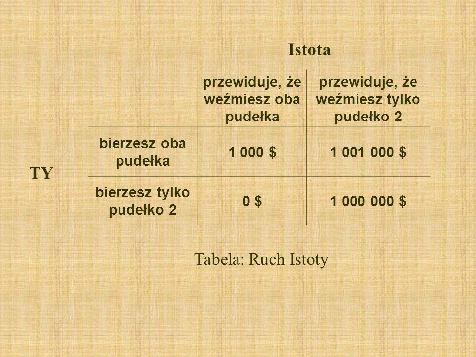 Istota TY Tabela: Ruch Istoty przewiduje, że weźmiesz oba pudełka