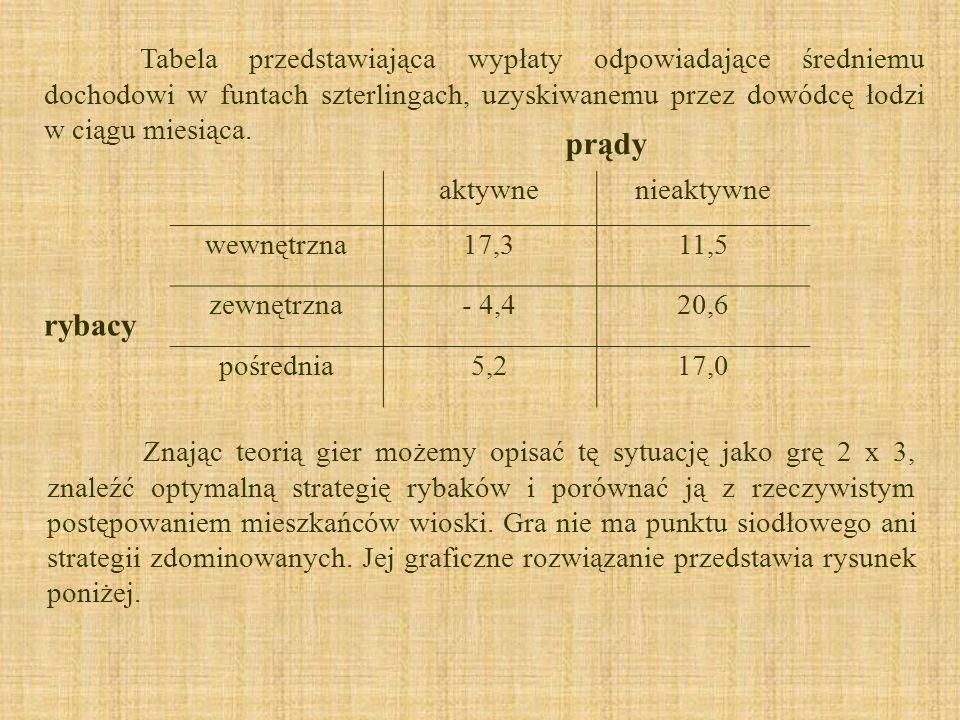 Tabela przedstawiająca wypłaty odpowiadające średniemu dochodowi w funtach szterlingach, uzyskiwanemu przez dowódcę łodzi w ciągu miesiąca.