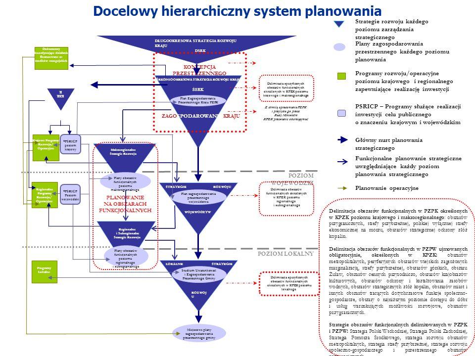 Docelowy hierarchiczny system planowania