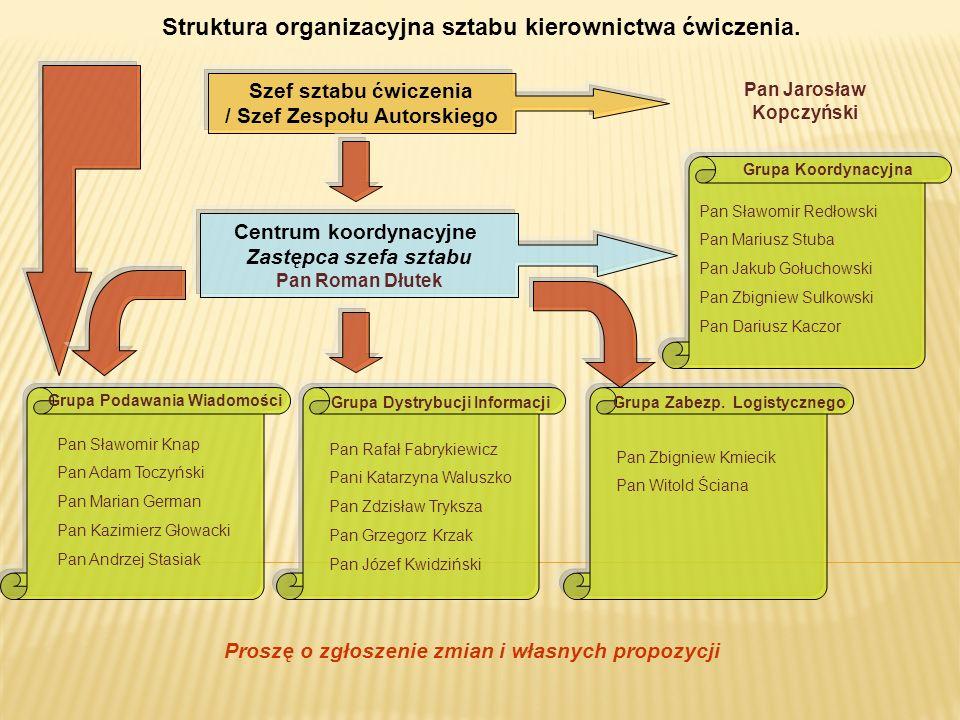Struktura organizacyjna sztabu kierownictwa ćwiczenia.