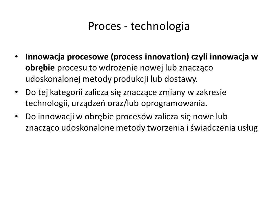 Proces - technologia