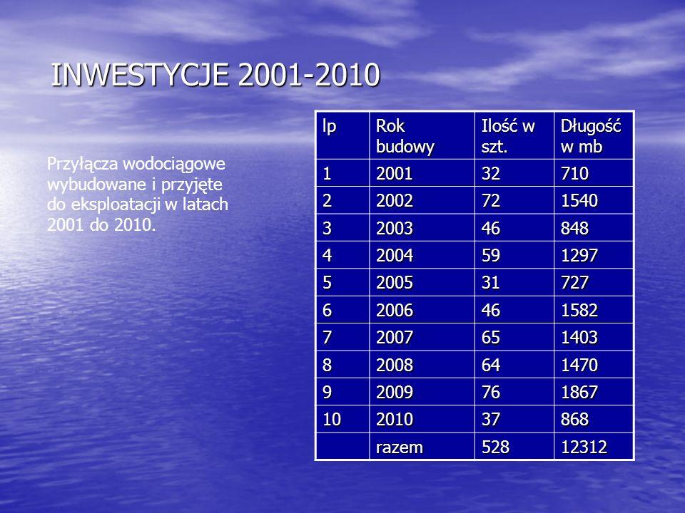 INWESTYCJE 2001-2010 lp Rok budowy Ilość w szt. Długość w mb 1 2001 32