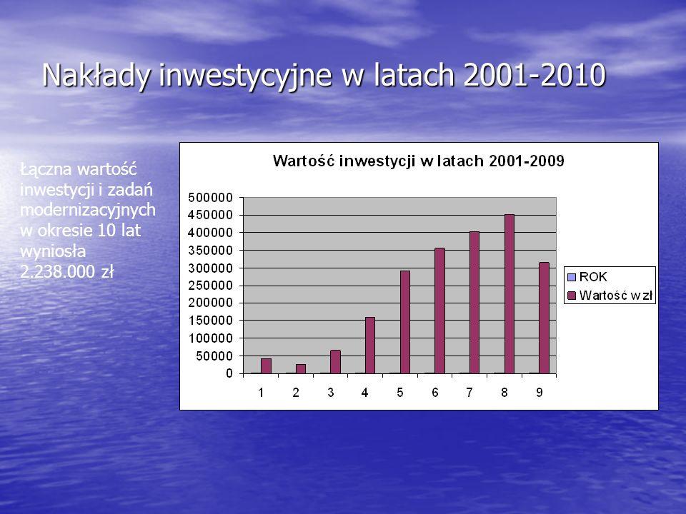 Nakłady inwestycyjne w latach 2001-2010