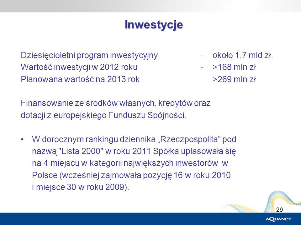 Inwestycje Dziesięcioletni program inwestycyjny - około 1,7 mld zł.