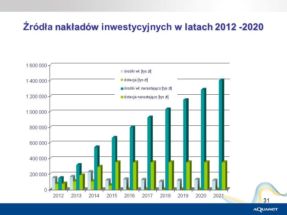 Źródła nakładów inwestycyjnych w latach 2012 -2020