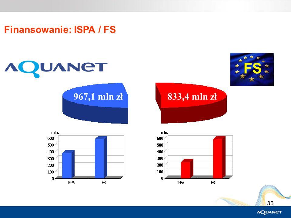 Finansowanie: ISPA / FS
