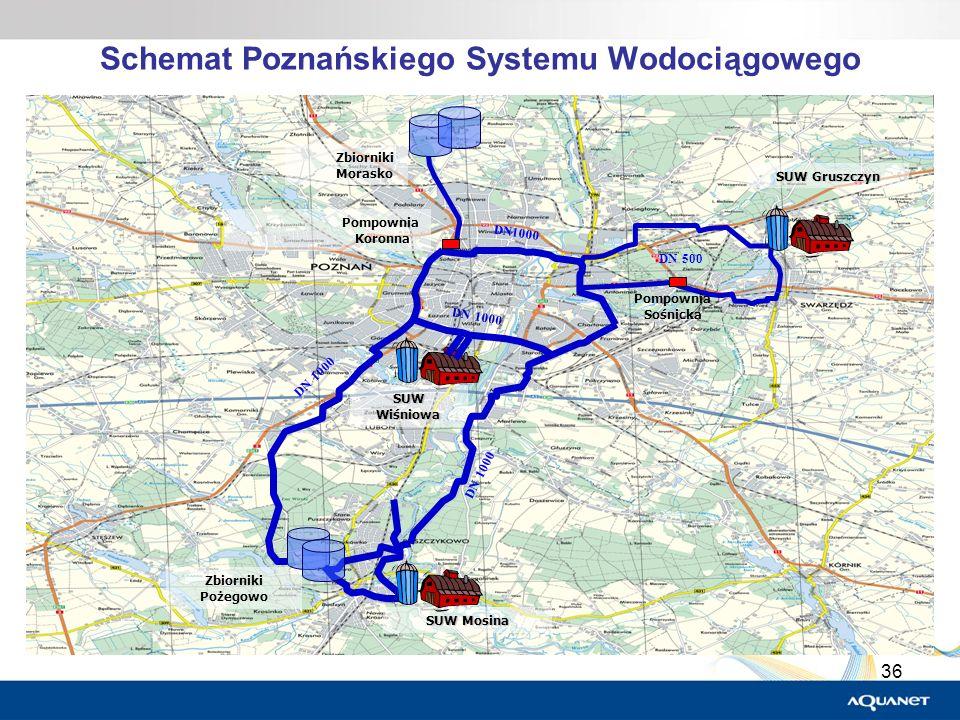 Schemat Poznańskiego Systemu Wodociągowego