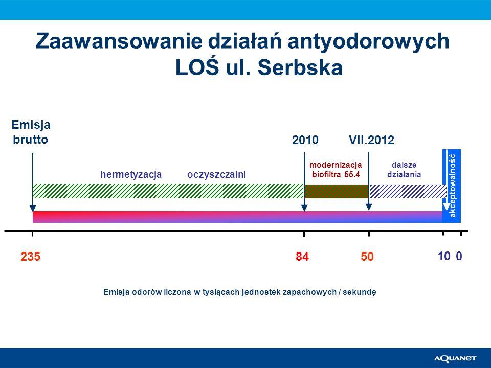 Zaawansowanie działań antyodorowych LOŚ ul. Serbska