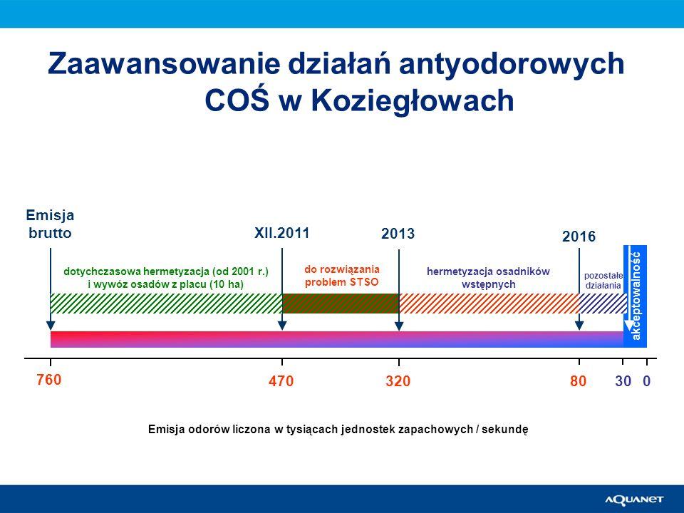 Zaawansowanie działań antyodorowych COŚ w Koziegłowach