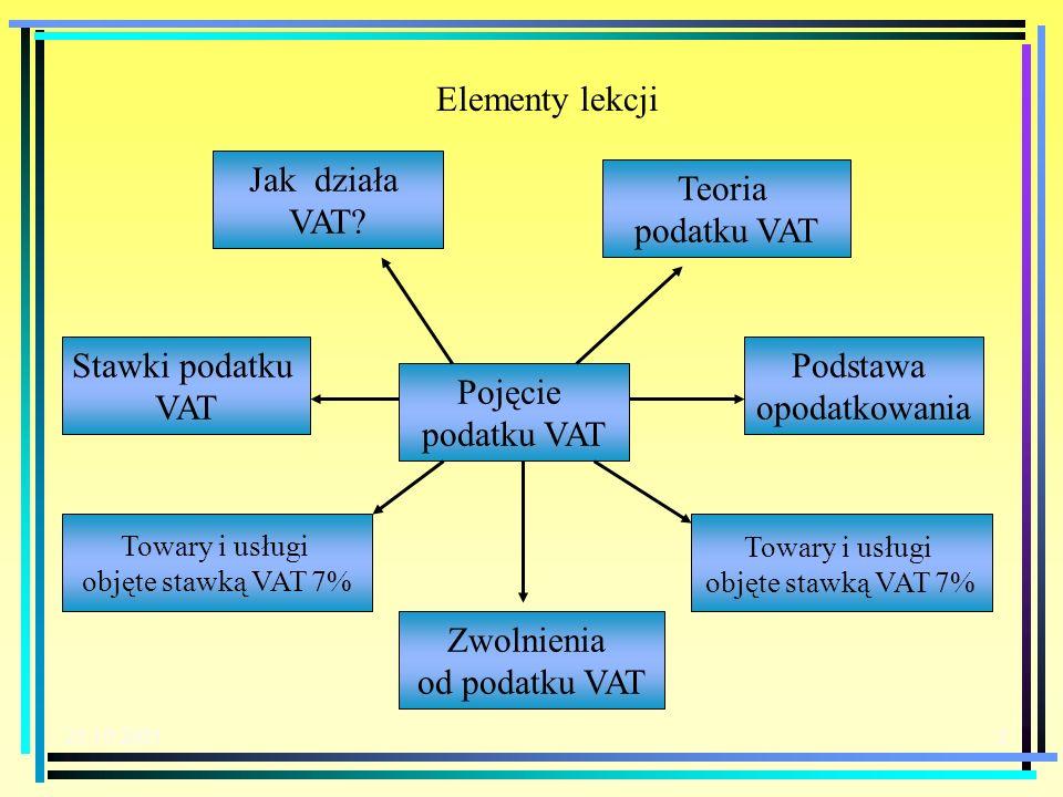 Podstawa opodatkowania Pojęcie podatku VAT