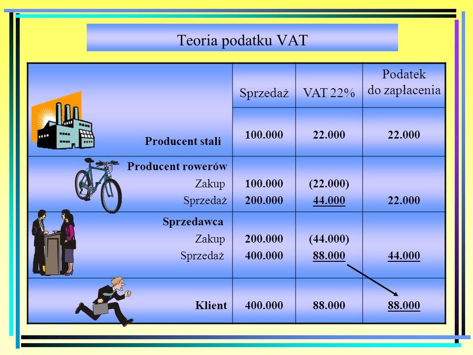 Teoria podatku VAT Sprzedaż VAT 22% Podatek do zapłacenia