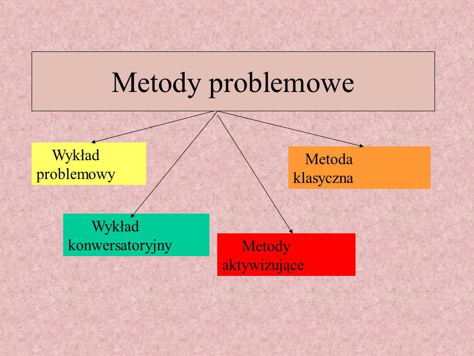 Metody problemowe Wykład problemowy Metoda klasyczna