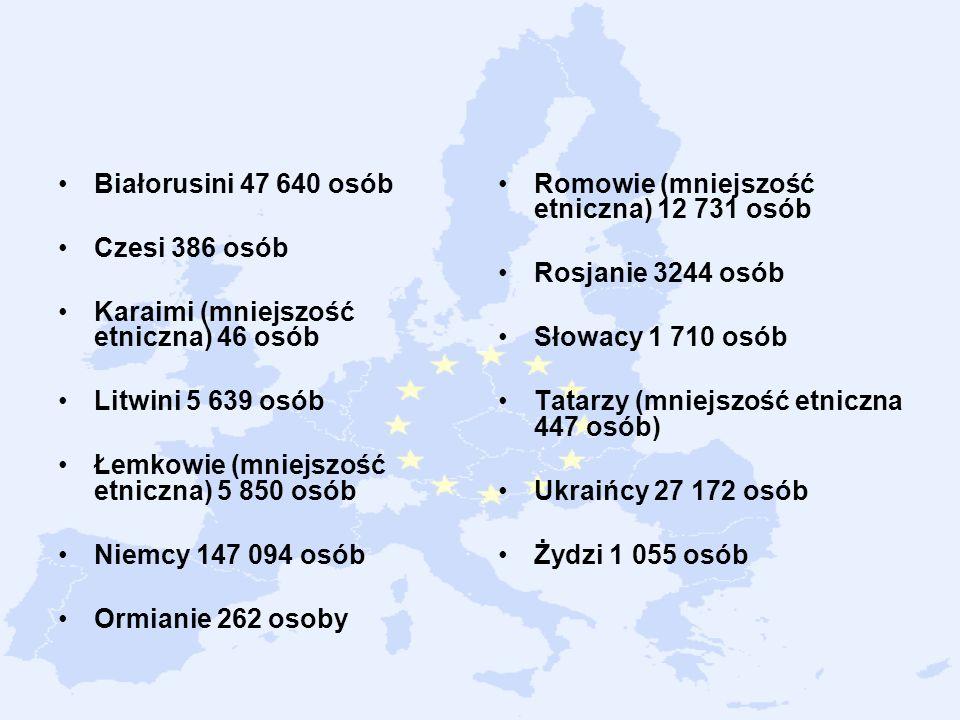 Białorusini 47 640 osób Czesi 386 osób. Karaimi (mniejszość etniczna) 46 osób. Litwini 5 639 osób.