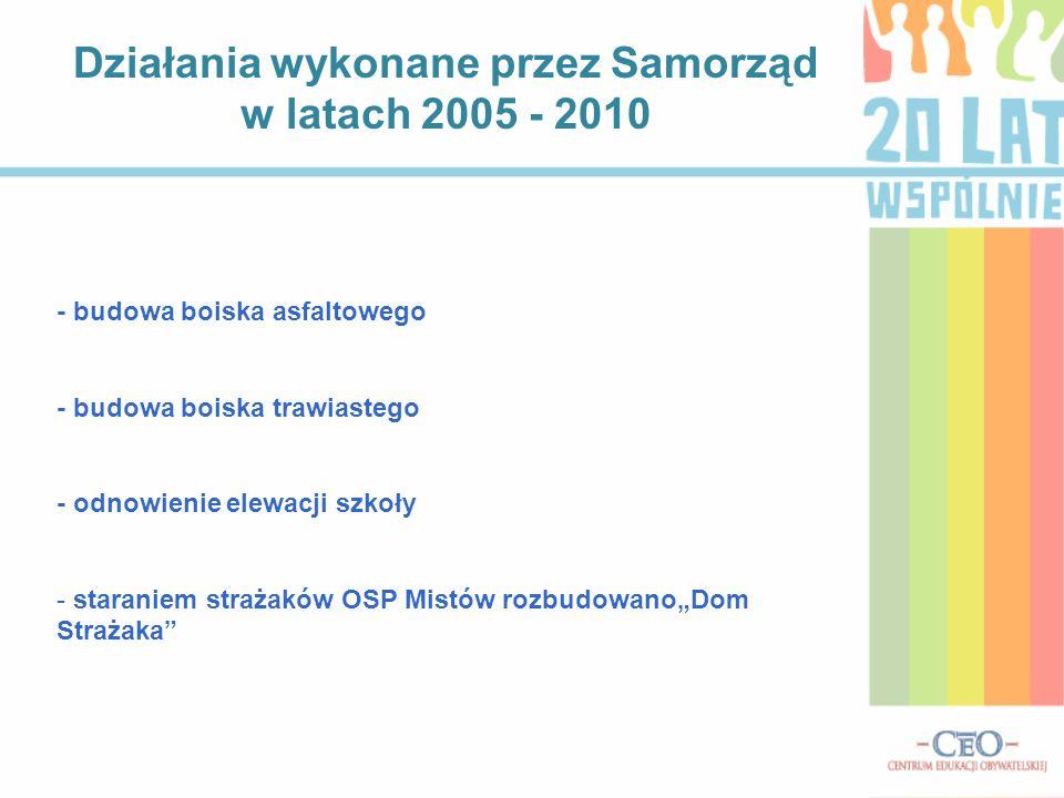 Działania wykonane przez Samorząd w latach 2005 - 2010