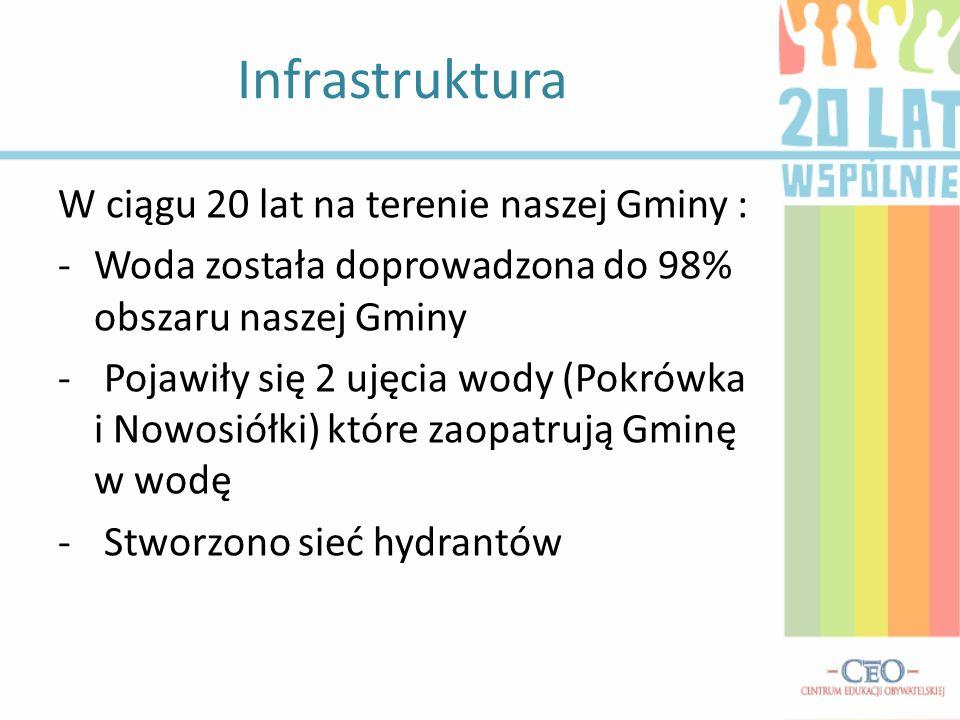 Infrastruktura W ciągu 20 lat na terenie naszej Gminy :