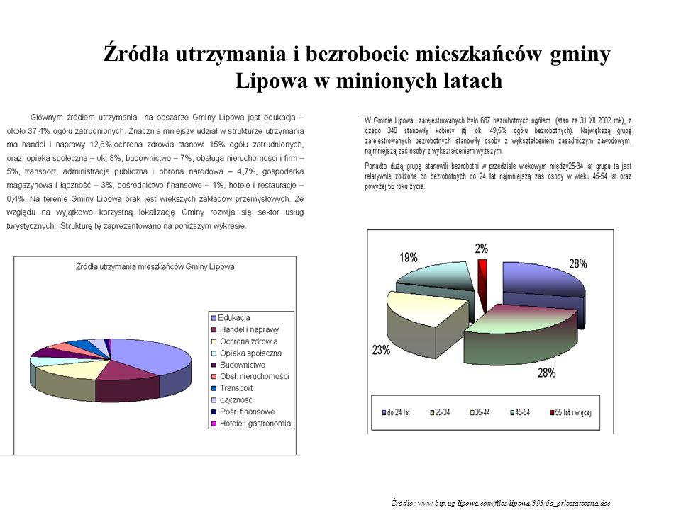 Źródło: www.bip.ug-lipowa.com/files/lipowa/393/6a_prlostateczna.doc
