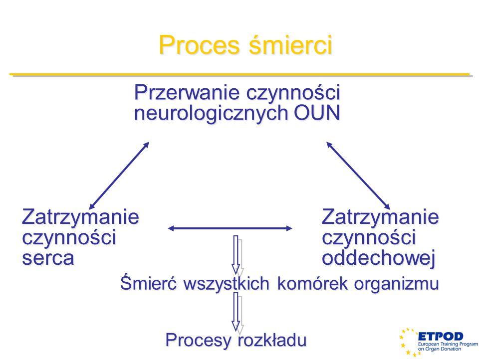 Przerwanie czynności neurologicznych OUN