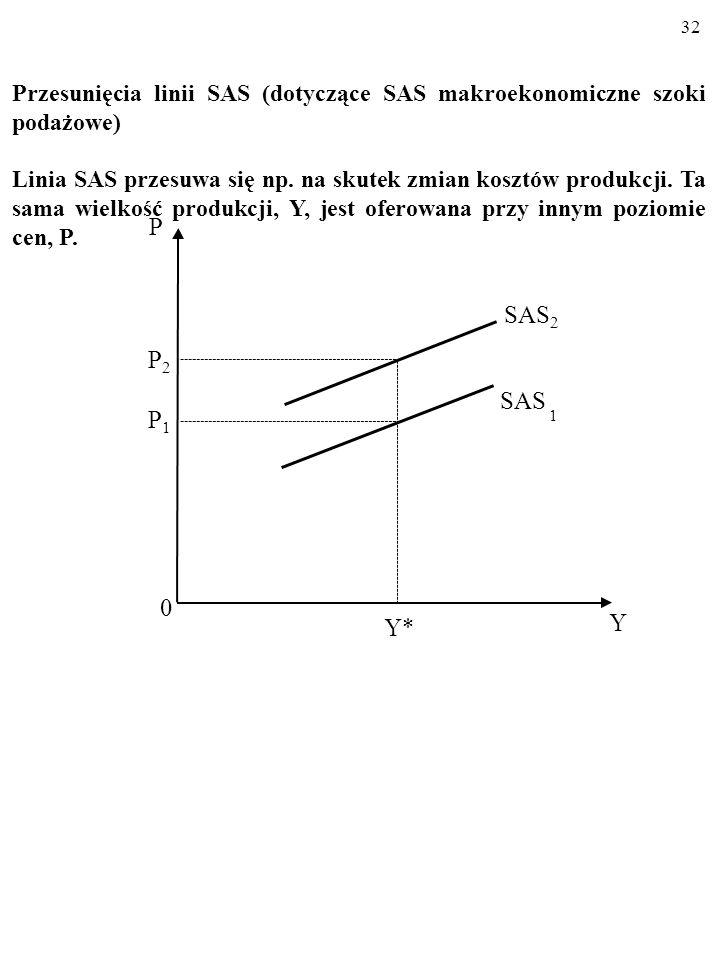 Przesunięcia linii SAS (dotyczące SAS makroekonomiczne szoki podażowe)