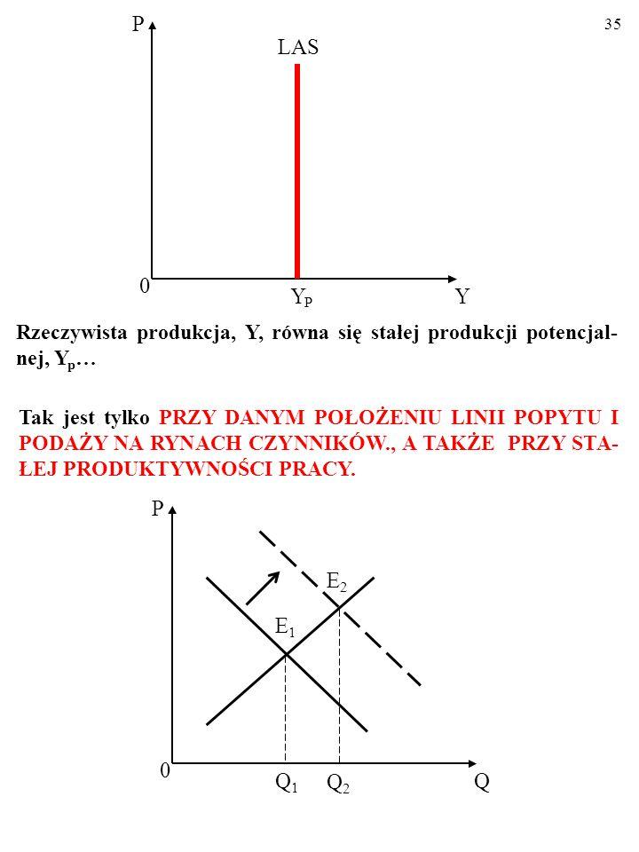 Y P. LAS. Rzeczywista produkcja, Y, równa się stałej produkcji potencjal-nej, Yp…