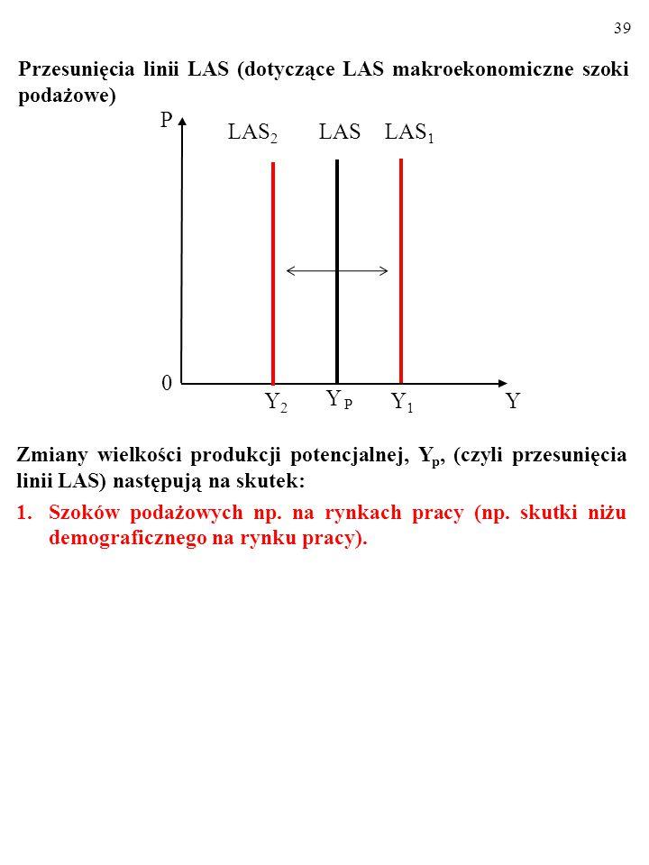 Przesunięcia linii LAS (dotyczące LAS makroekonomiczne szoki podażowe)