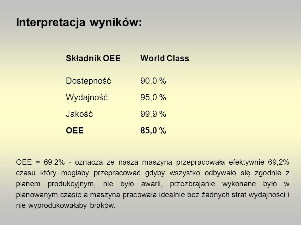 Interpretacja wyników: