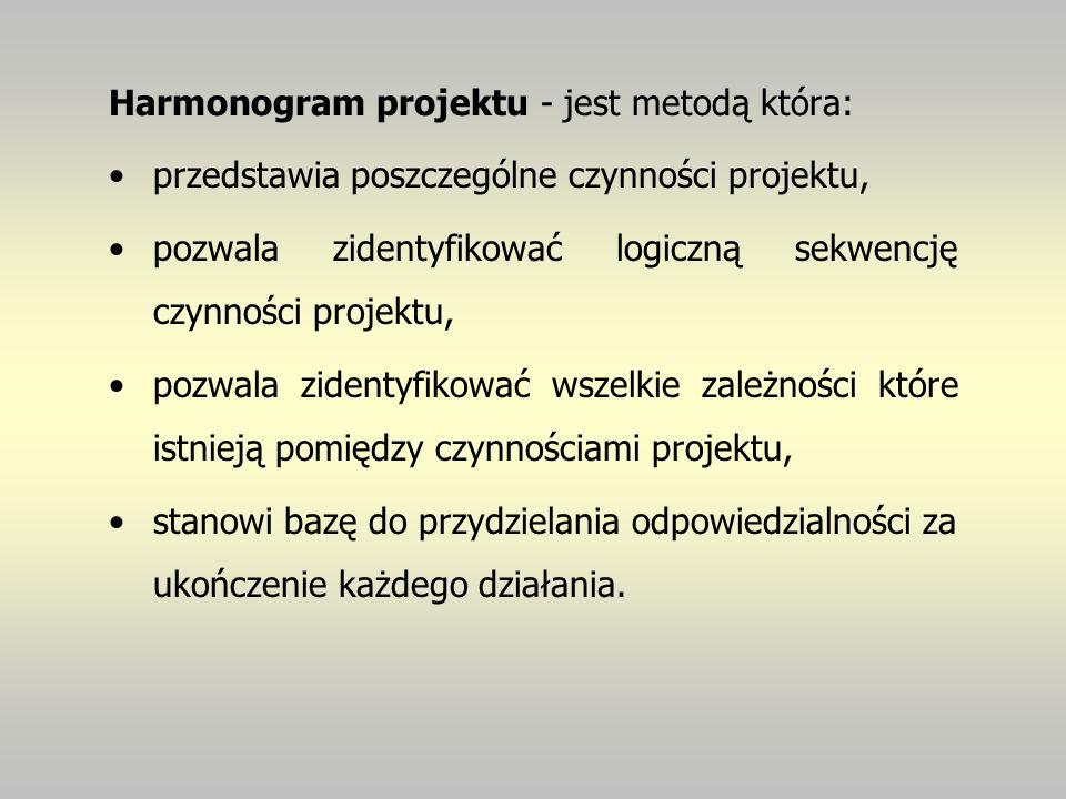 Harmonogram projektu - jest metodą która: