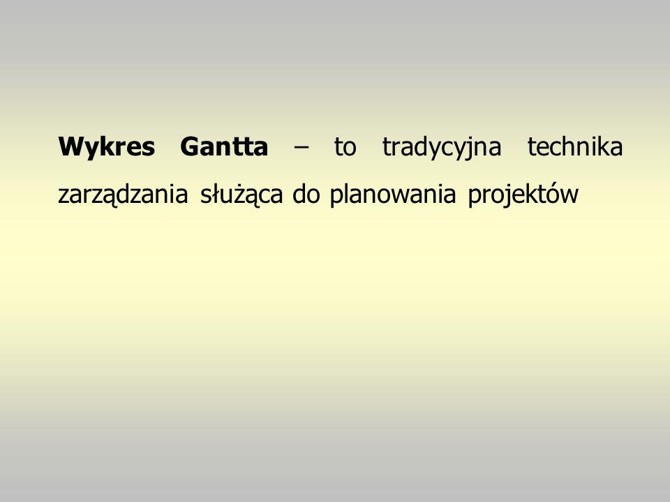 Wykres Gantta – to tradycyjna technika zarządzania służąca do planowania projektów