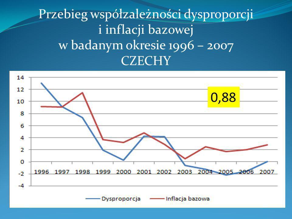 Przebieg współzależności dysproporcji i inflacji bazowej w badanym okresie 1996 – 2007 CZECHY