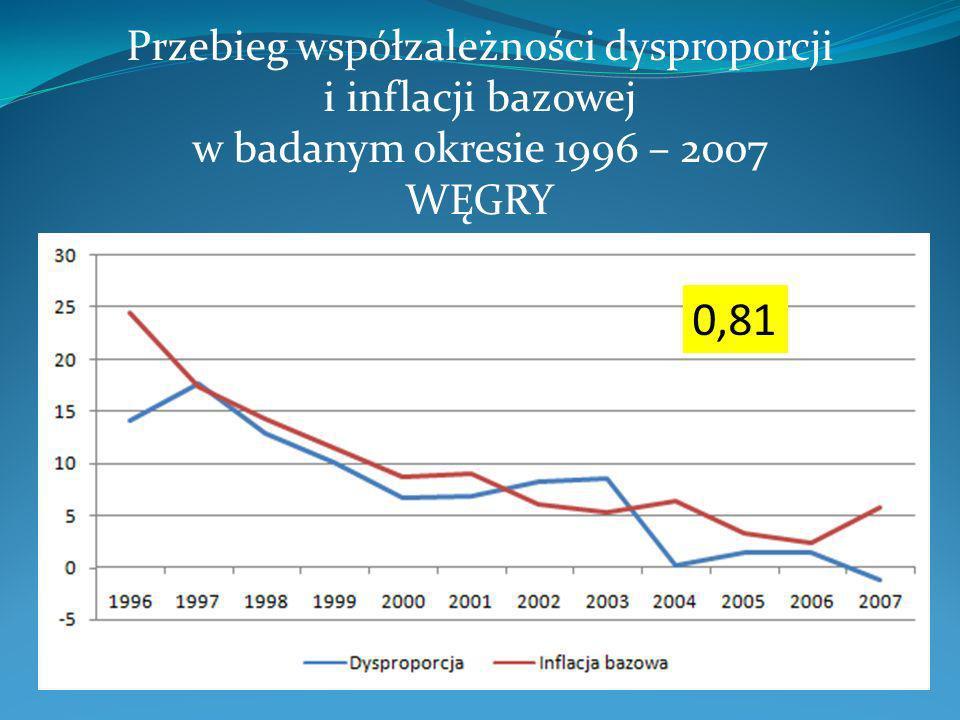 Przebieg współzależności dysproporcji i inflacji bazowej w badanym okresie 1996 – 2007 WĘGRY
