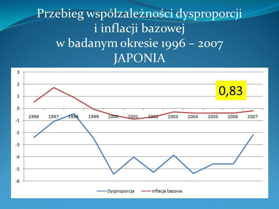 Przebieg współzależności dysproporcji i inflacji bazowej w badanym okresie 1996 – 2007 JAPONIA