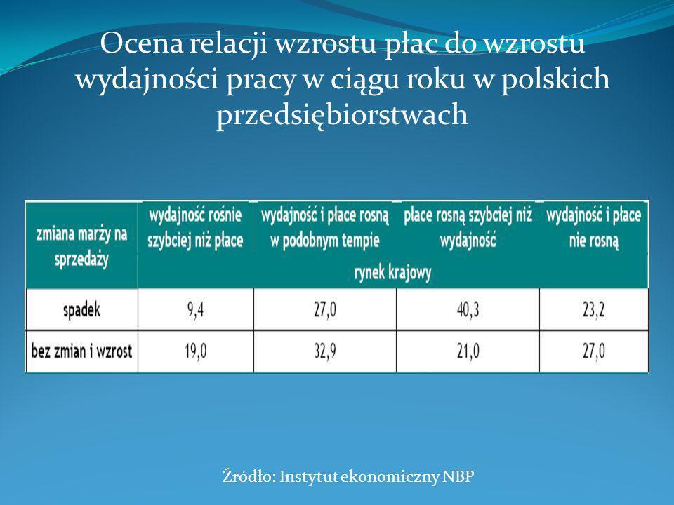 Ocena relacji wzrostu płac do wzrostu wydajności pracy w ciągu roku w polskich przedsiębiorstwach