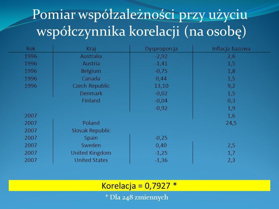 Pomiar współzależności przy użyciu współczynnika korelacji (na osobę)