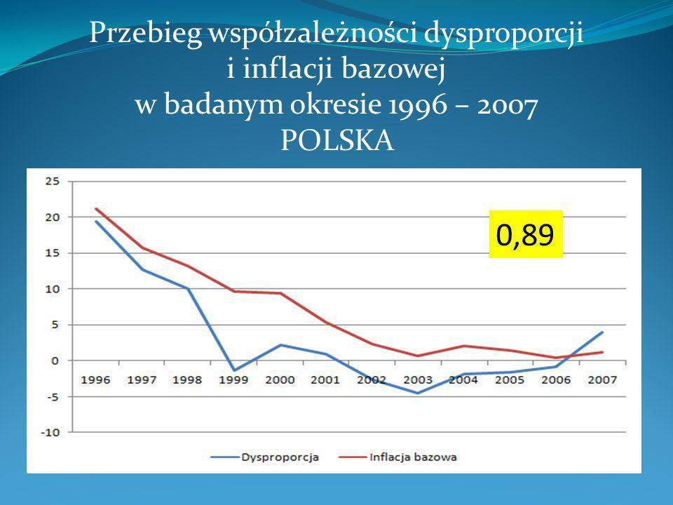 Przebieg współzależności dysproporcji i inflacji bazowej w badanym okresie 1996 – 2007 POLSKA