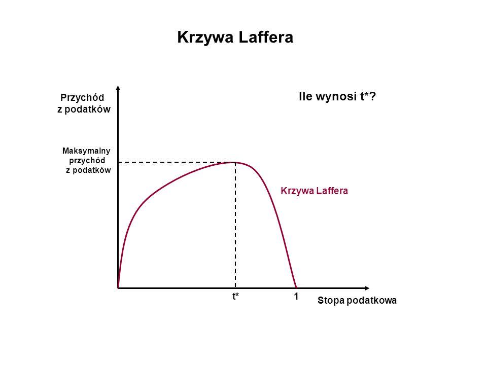 Krzywa Laffera Ile wynosi t* Przychód z podatków Krzywa Laffera t* 1