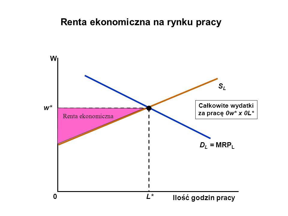 Renta ekonomiczna na rynku pracy