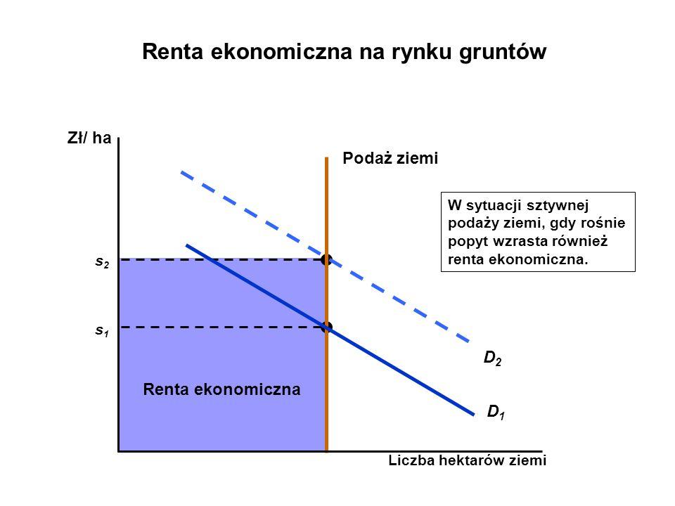 Renta ekonomiczna na rynku gruntów