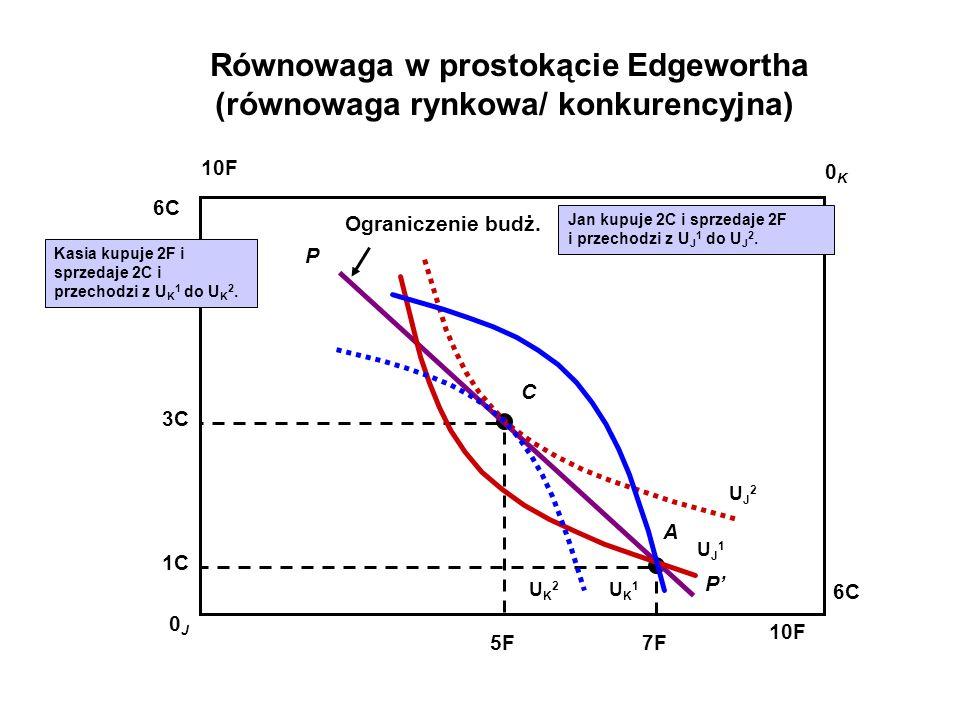 Równowaga w prostokącie Edgewortha (równowaga rynkowa/ konkurencyjna)