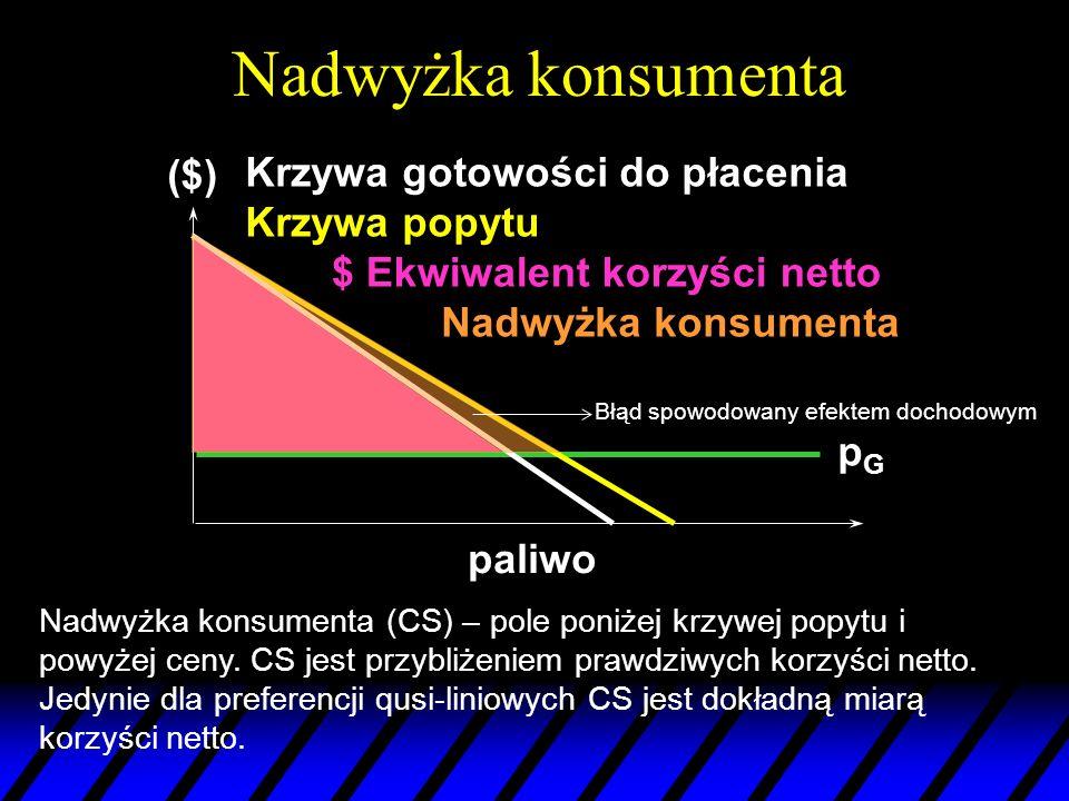 Nadwyżka konsumenta ($) Krzywa gotowości do płacenia Krzywa popytu