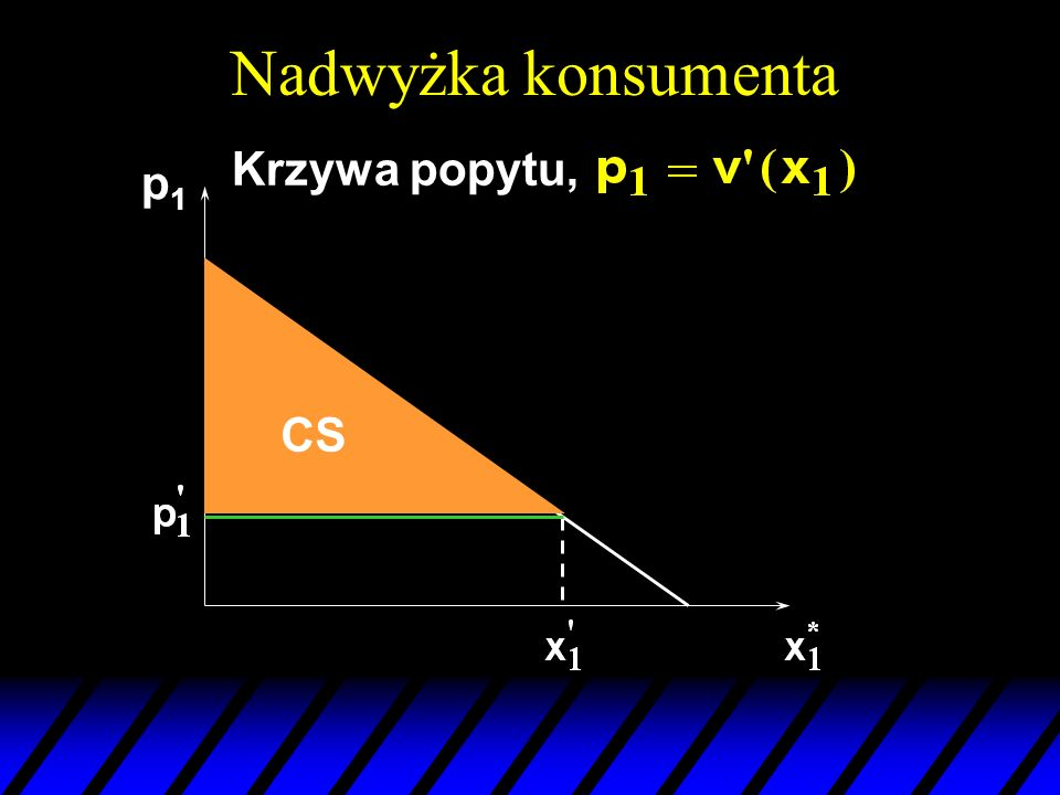 Nadwyżka konsumenta Krzywa popytu, p1 CS
