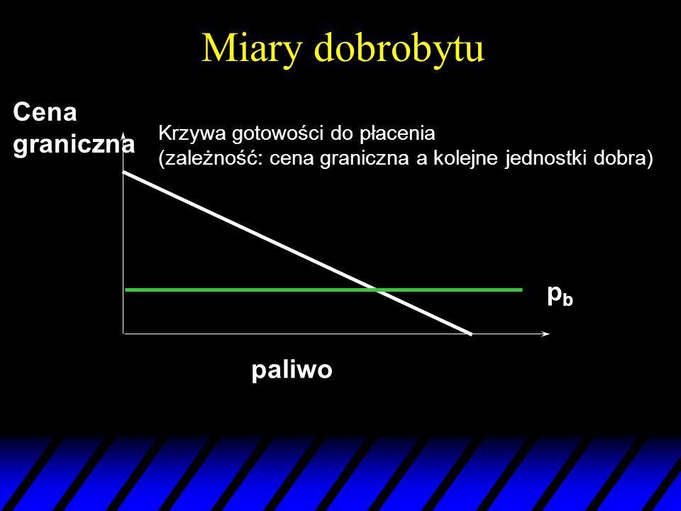 Miary dobrobytu Cena graniczna pb paliwo Krzywa gotowości do płacenia