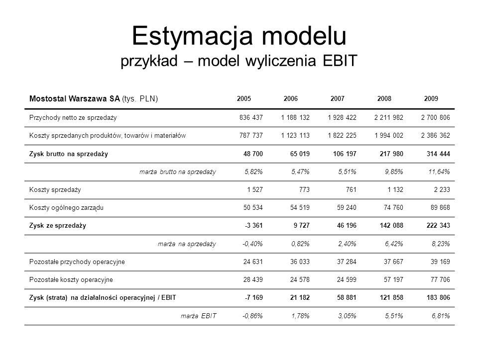 Estymacja modelu przykład – model wyliczenia EBIT