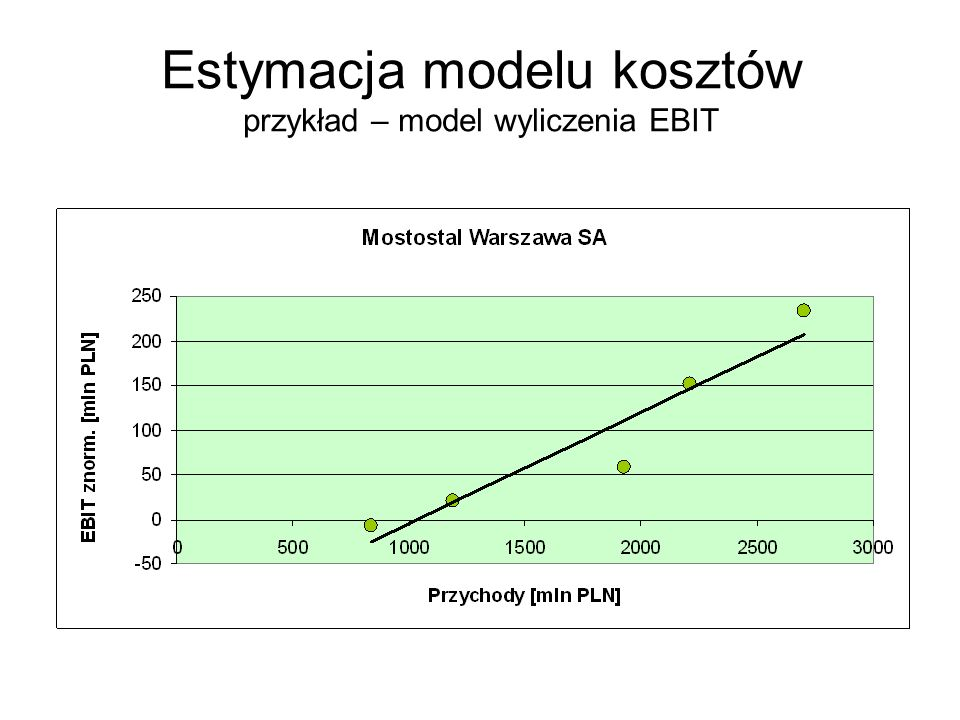 Estymacja modelu kosztów przykład – model wyliczenia EBIT
