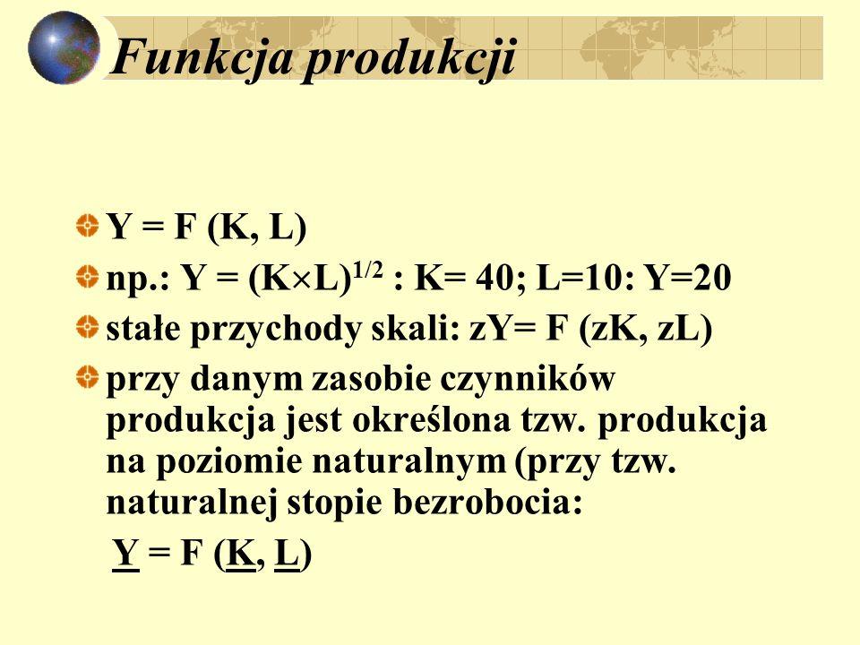 Funkcja produkcji Y = F (K, L) np.: Y = (KL)1/2 : K= 40; L=10: Y=20