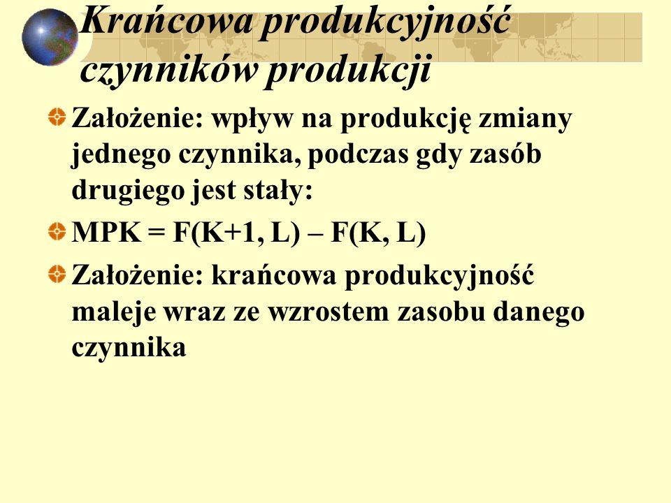 Krańcowa produkcyjność czynników produkcji