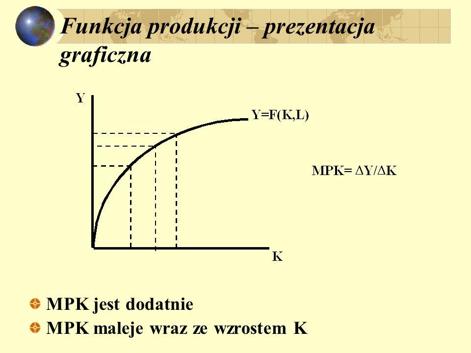 Funkcja produkcji – prezentacja graficzna