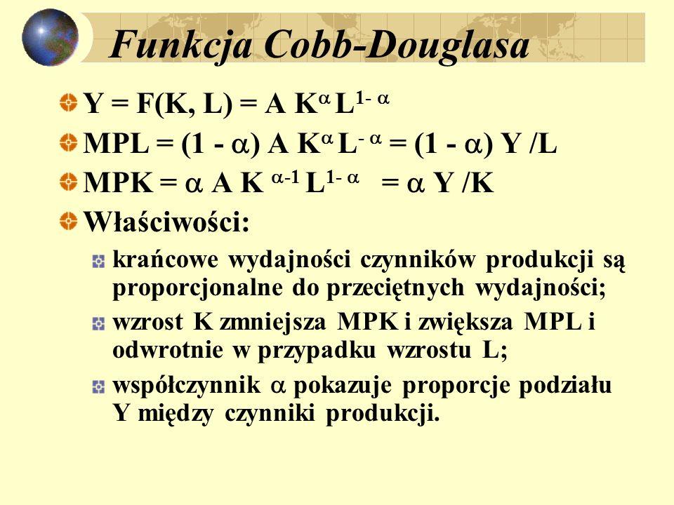 Funkcja Cobb-Douglasa