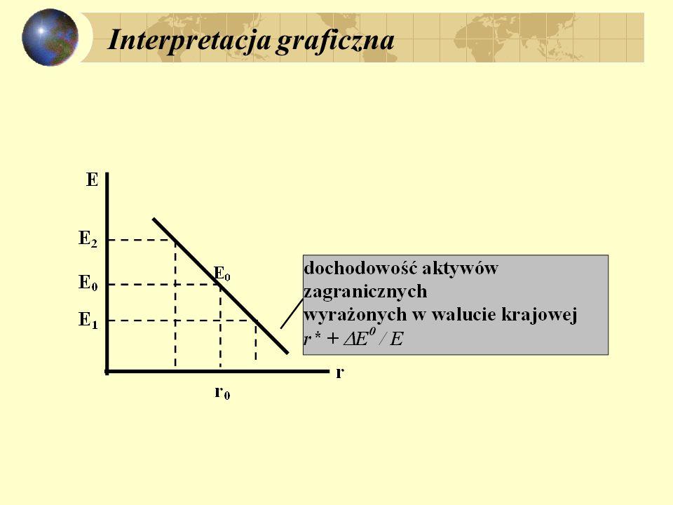 Interpretacja graficzna